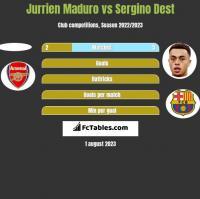 Jurrien Maduro vs Sergino Dest h2h player stats