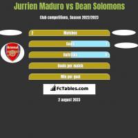 Jurrien Maduro vs Dean Solomons h2h player stats