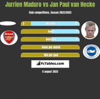 Jurrien Maduro vs Jan Paul van Hecke h2h player stats