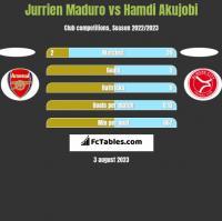 Jurrien Maduro vs Hamdi Akujobi h2h player stats
