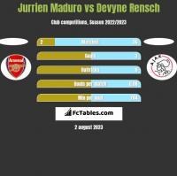 Jurrien Maduro vs Devyne Rensch h2h player stats