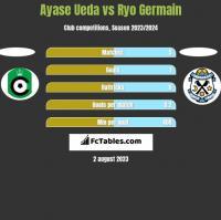 Ayase Ueda vs Ryo Germain h2h player stats
