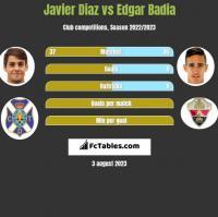 Javier Diaz vs Edgar Badia h2h player stats