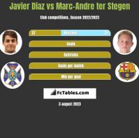 Javier Diaz vs Marc-Andre ter Stegen h2h player stats
