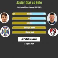 Javier Diaz vs Neto h2h player stats