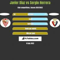 Javier Diaz vs Sergio Herrera h2h player stats