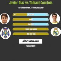 Javier Diaz vs Thibaut Courtois h2h player stats