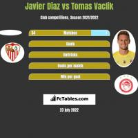 Javier Diaz vs Tomas Vaclik h2h player stats