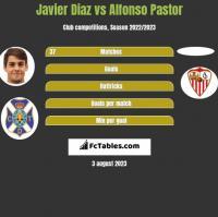 Javier Diaz vs Alfonso Pastor h2h player stats