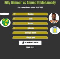 Billy Gilmour vs Ahmed El Mohamady h2h player stats