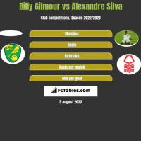 Billy Gilmour vs Alexandre Silva h2h player stats