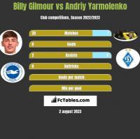 Billy Gilmour vs Andrij Jarmołenko h2h player stats