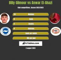 Billy Gilmour vs Anwar El-Ghazi h2h player stats
