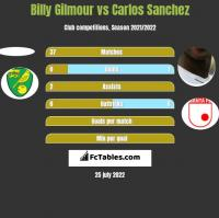 Billy Gilmour vs Carlos Sanchez h2h player stats