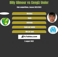 Billy Gilmour vs Cengiz Under h2h player stats