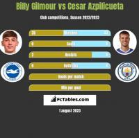 Billy Gilmour vs Cesar Azpilicueta h2h player stats