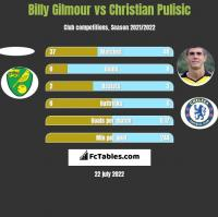 Billy Gilmour vs Christian Pulisic h2h player stats