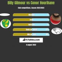 Billy Gilmour vs Conor Hourihane h2h player stats