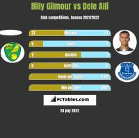 Billy Gilmour vs Dele Alli h2h player stats