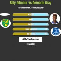 Billy Gilmour vs Demarai Gray h2h player stats