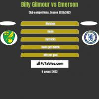 Billy Gilmour vs Emerson h2h player stats