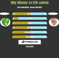 Billy Gilmour vs Erik Lamela h2h player stats
