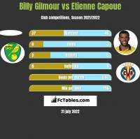 Billy Gilmour vs Etienne Capoue h2h player stats