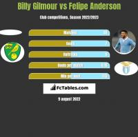 Billy Gilmour vs Felipe Anderson h2h player stats