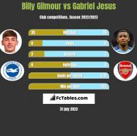 Billy Gilmour vs Gabriel Jesus h2h player stats