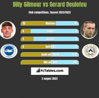 Billy Gilmour vs Gerard Deulofeu h2h player stats