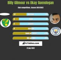 Billy Gilmour vs Ilkay Guendogan h2h player stats