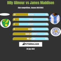 Billy Gilmour vs James Maddison h2h player stats