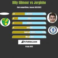 Billy Gilmour vs Jorginho h2h player stats