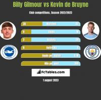 Billy Gilmour vs Kevin de Bruyne h2h player stats