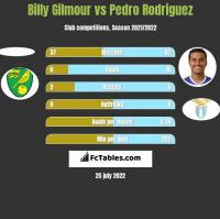Billy Gilmour vs Pedro Rodriguez h2h player stats