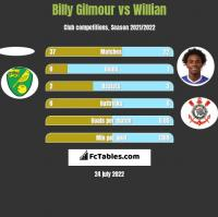 Billy Gilmour vs Willian h2h player stats