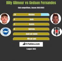 Billy Gilmour vs Gedson Fernandes h2h player stats