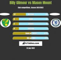 Billy Gilmour vs Mason Mount h2h player stats