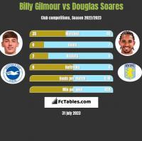 Billy Gilmour vs Douglas Soares h2h player stats