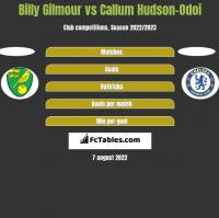 Billy Gilmour vs Callum Hudson-Odoi h2h player stats