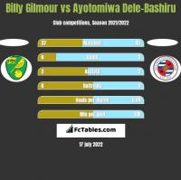 Billy Gilmour vs Ayotomiwa Dele-Bashiru h2h player stats