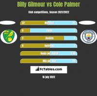 Billy Gilmour vs Cole Palmer h2h player stats