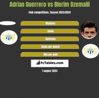 Adrian Guerrero vs Blerim Dzemaili h2h player stats
