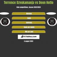 Terrence Dzvukamanja vs Deon Hotto h2h player stats