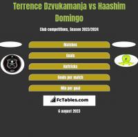 Terrence Dzvukamanja vs Haashim Domingo h2h player stats