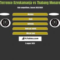 Terrence Dzvukamanja vs Thabang Monare h2h player stats