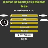 Terrence Dzvukamanja vs Butholezwe Ncube h2h player stats