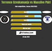 Terrence Dzvukamanja vs Macclive Phiri h2h player stats