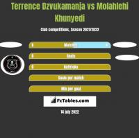 Terrence Dzvukamanja vs Molahlehi Khunyedi h2h player stats