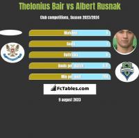 Thelonius Bair vs Albert Rusnak h2h player stats